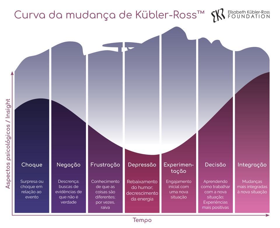 curva da mudança - ekr